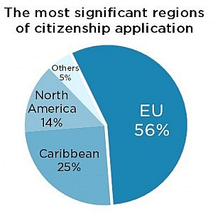 Immigrant investor programs in Europe - most significant regions diagram