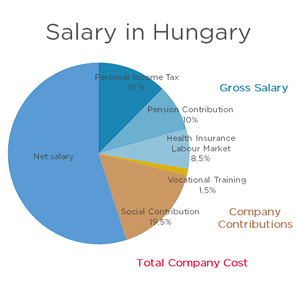 Salary and contributions in Hungary