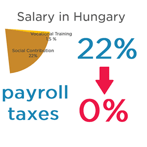 Get payroll tax relief and reduce payroll taxes in Hungary