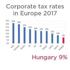 The Hungarian corporate tax is the lowest in Europe