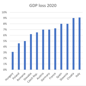IMF forecast for Hungary 2020 and 2021